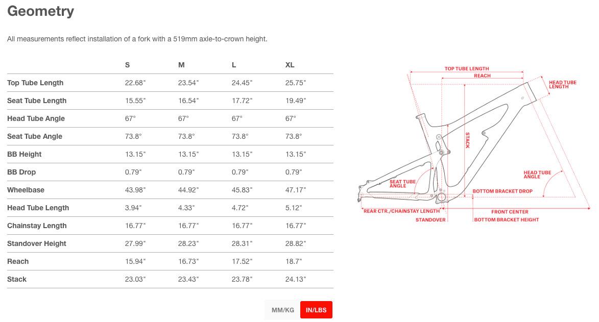 5010 Geometry chart. Courtesy of Santa Cruz Bicycles