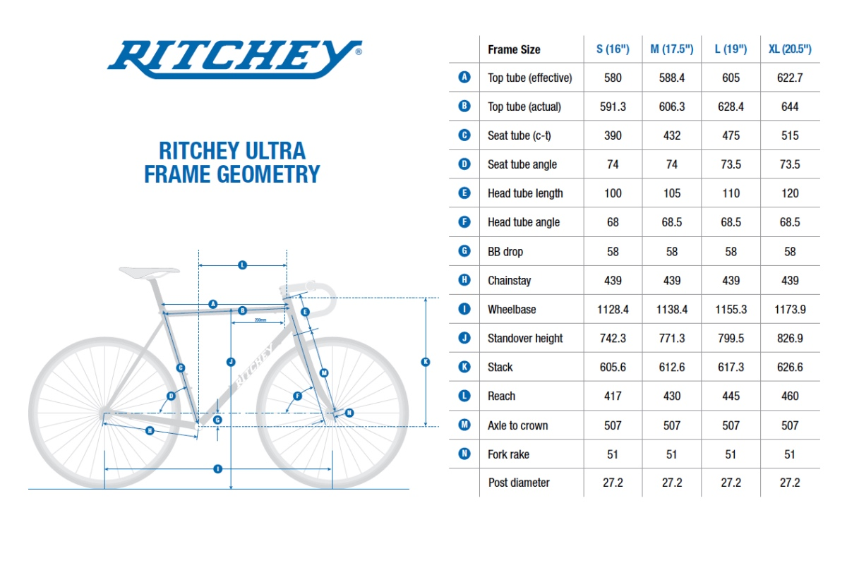 Ritchey Ultra Returns