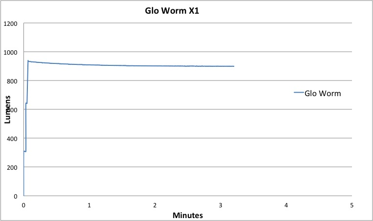 Gloworm X1 Lumen-Hour Graph