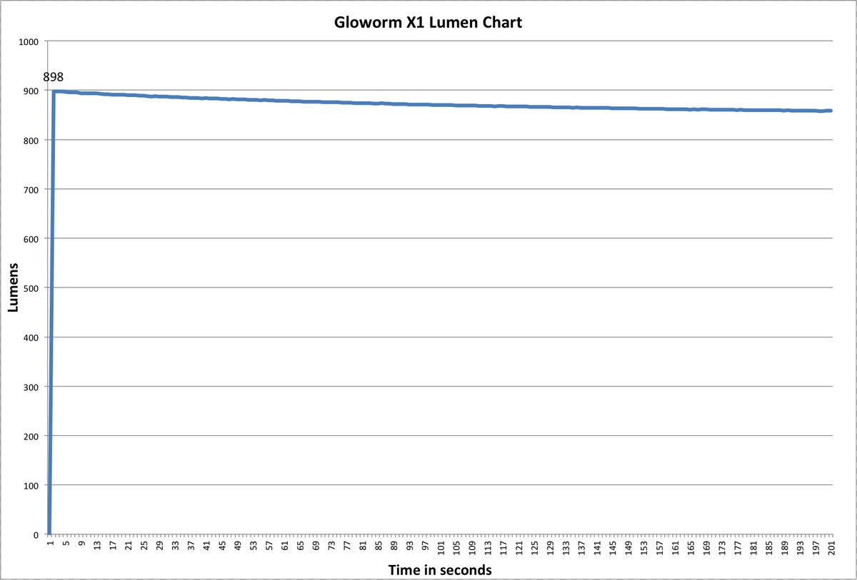 Gloworm X1 Lumen Chart