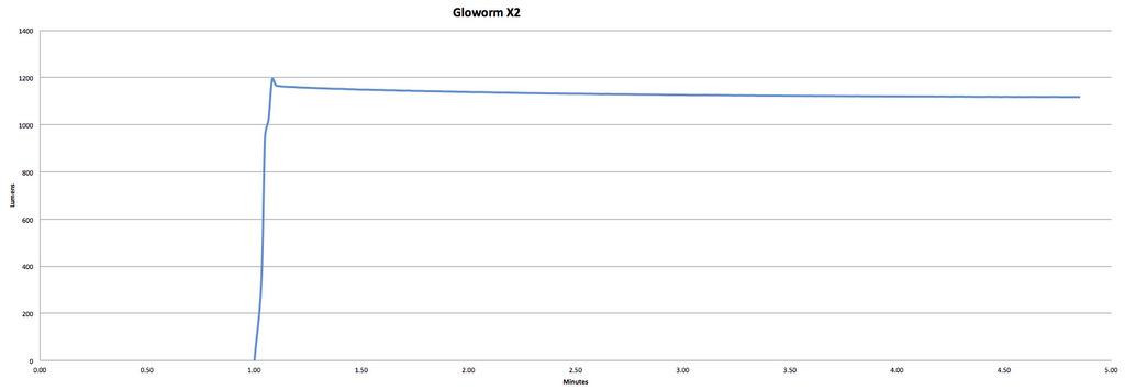 Gloworm X2