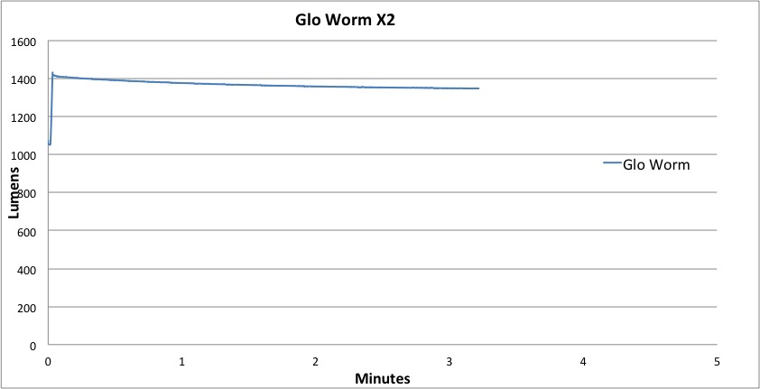 Gloworm X2 Lumen-Hour Graph