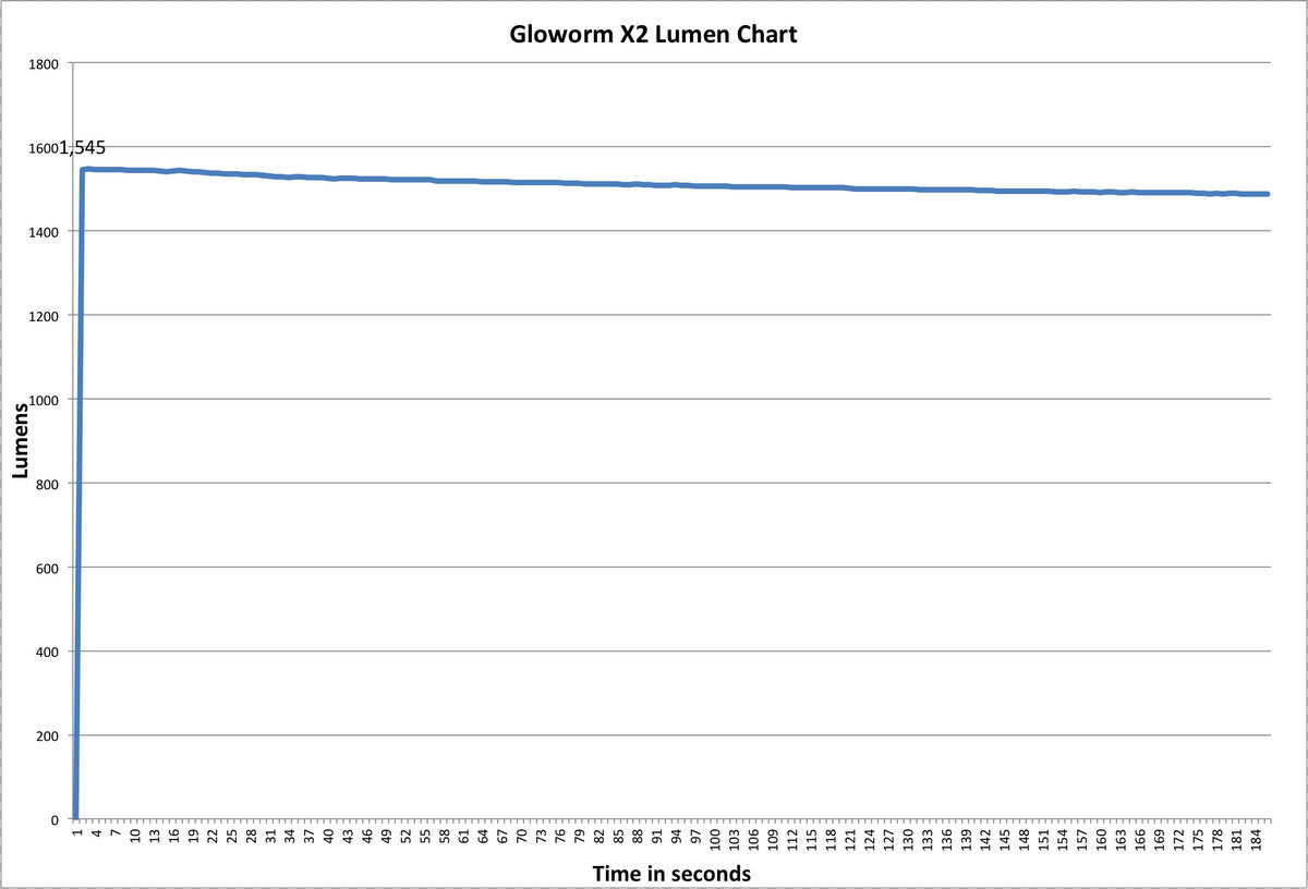 Gloworm X2 Lumen Chart