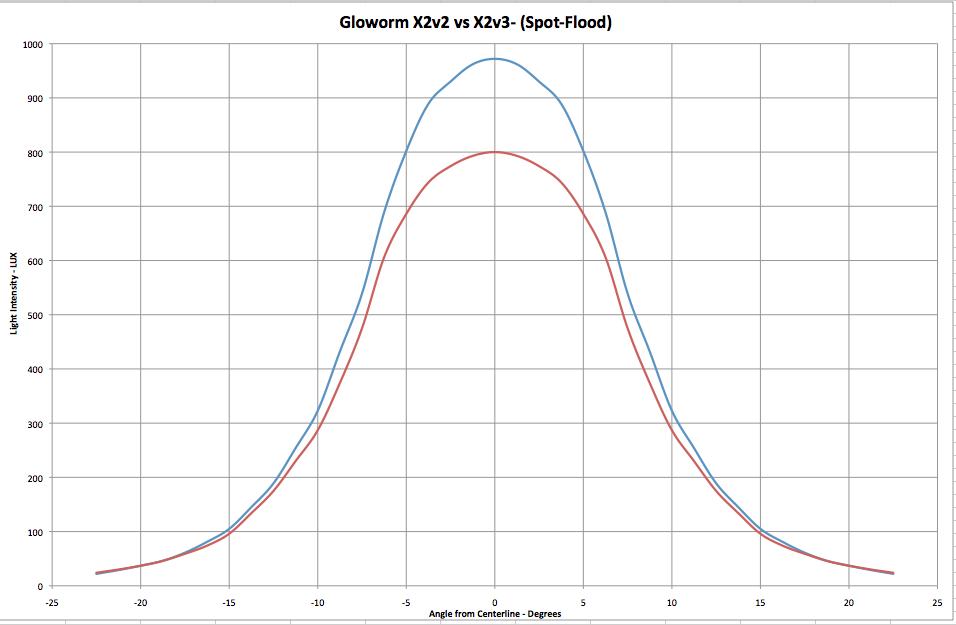 Gloworm X2 v3 ( XM-L2) Who's In?-gloworm-x2v2-vs-x2v3.png