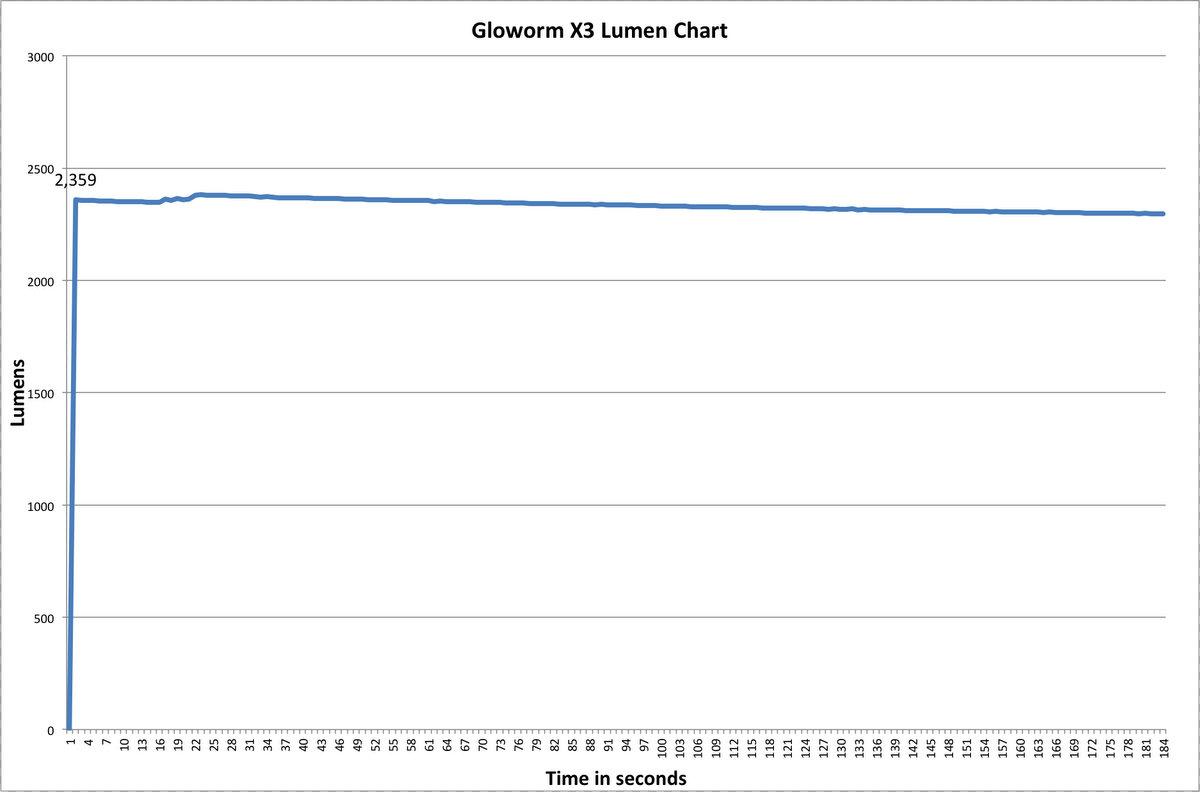 Gloworm XS Lumen Chart