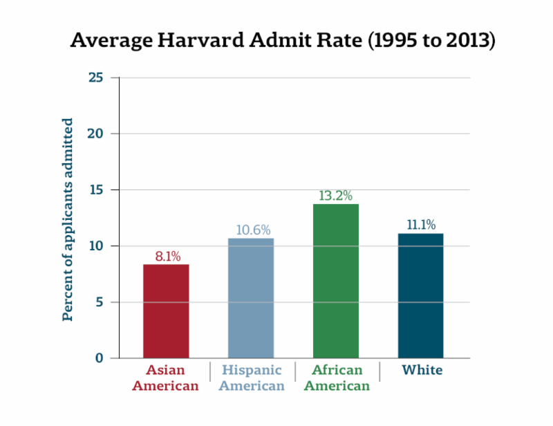 OT: College Admissions Craziness-graph-harvard-average-admit-rate-race-1995-2013.png