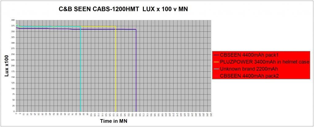 1200 lumens Helmet light kit UK mini review of the C&B SEEN CABS-1200 HMT-graphblk.jpg