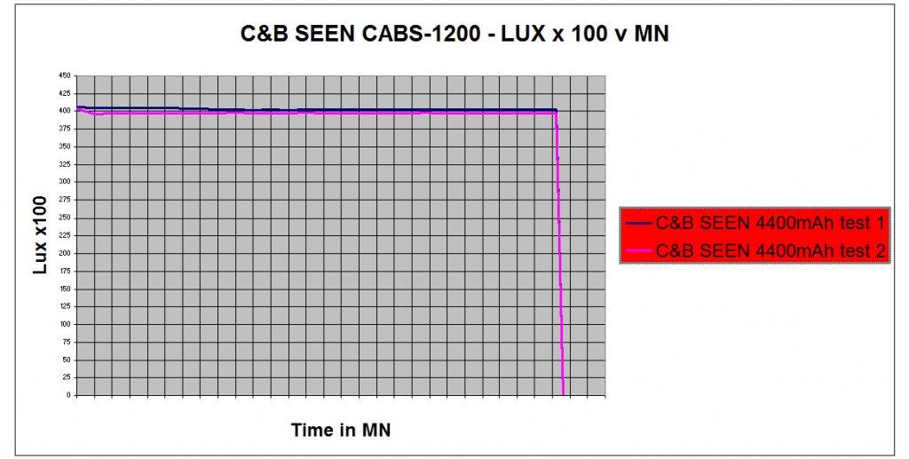 C&B SEEN CABS-1200 1200 Lumen Bike Light & Headlamp Kit review-graphgr.jpg