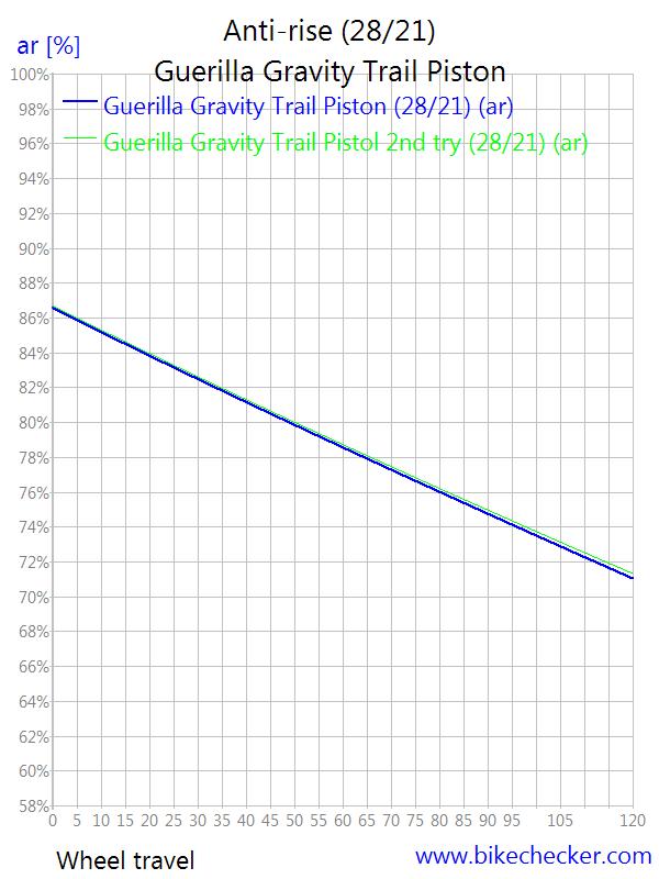 Guerrilla Gravity Trail Pistol-guerilla-gravity-trail-piston_anti-rise3.png