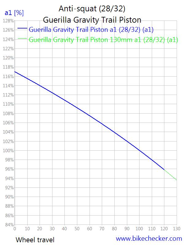 Guerrilla Gravity Trail Pistol-guerilla-gravity-trail-piston_anti-squat2.png