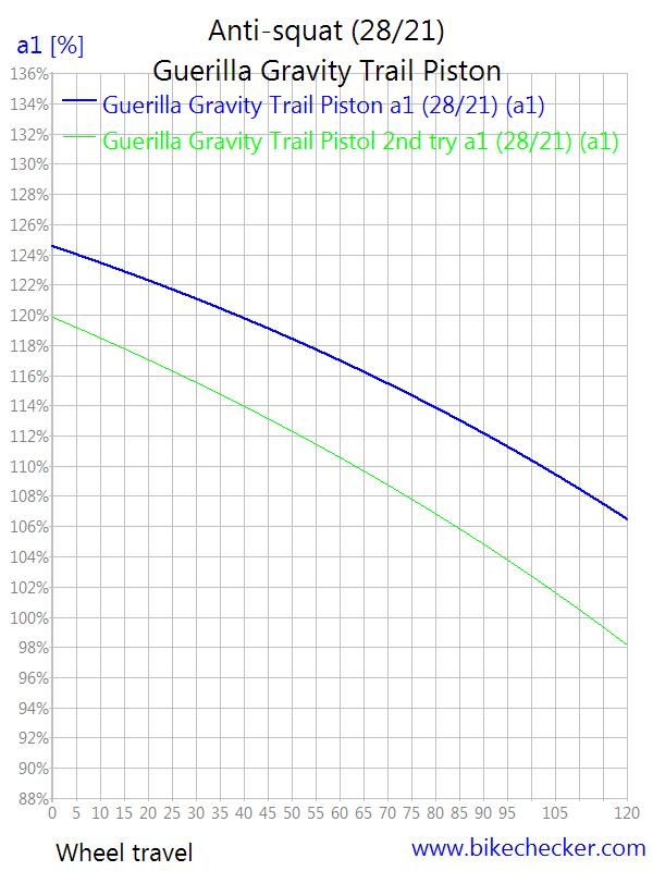 Guerrilla Gravity Trail Pistol-guerilla-gravity-trail-piston_anti-squat3.png