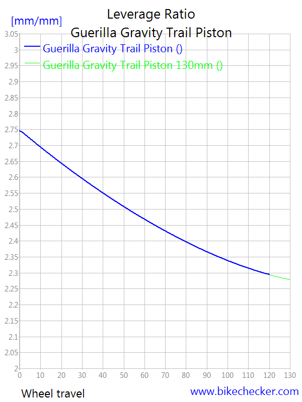 Guerrilla Gravity Trail Pistol-guerilla-gravity-trail-piston_levratio2.png