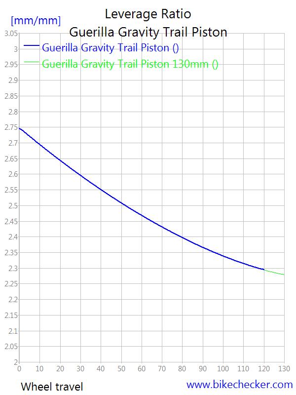 Guerrilla Gravity Trail Pistol-guerilla-gravity-trail-piston_levratio2.png
