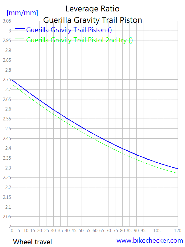 Guerrilla Gravity Trail Pistol-guerilla-gravity-trail-piston_levratio3.png