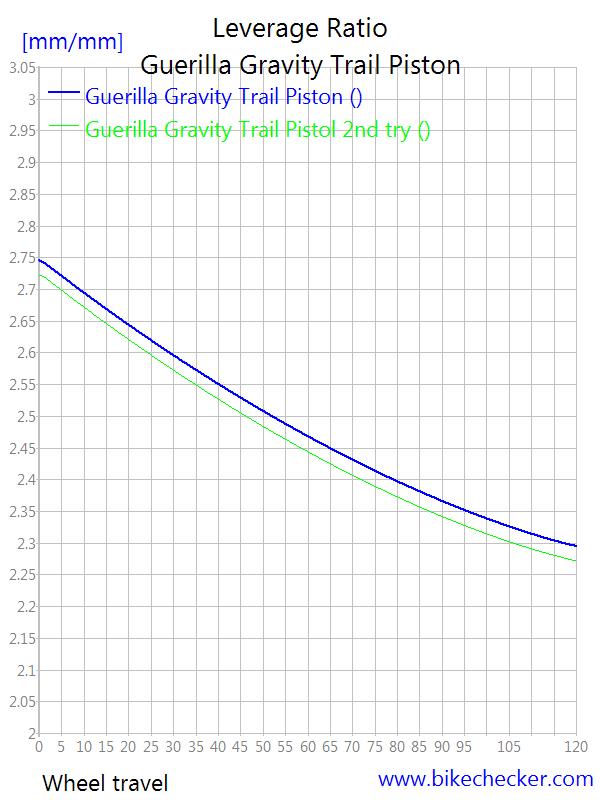 Guerrilla Gravity Trail Pistol-guerilla-gravity-trail-piston_levratio3.png
