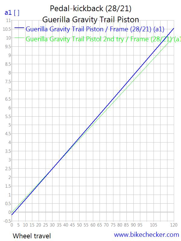 Guerrilla Gravity Trail Pistol-guerilla-gravity-trail-piston_pedal-kickback3.png