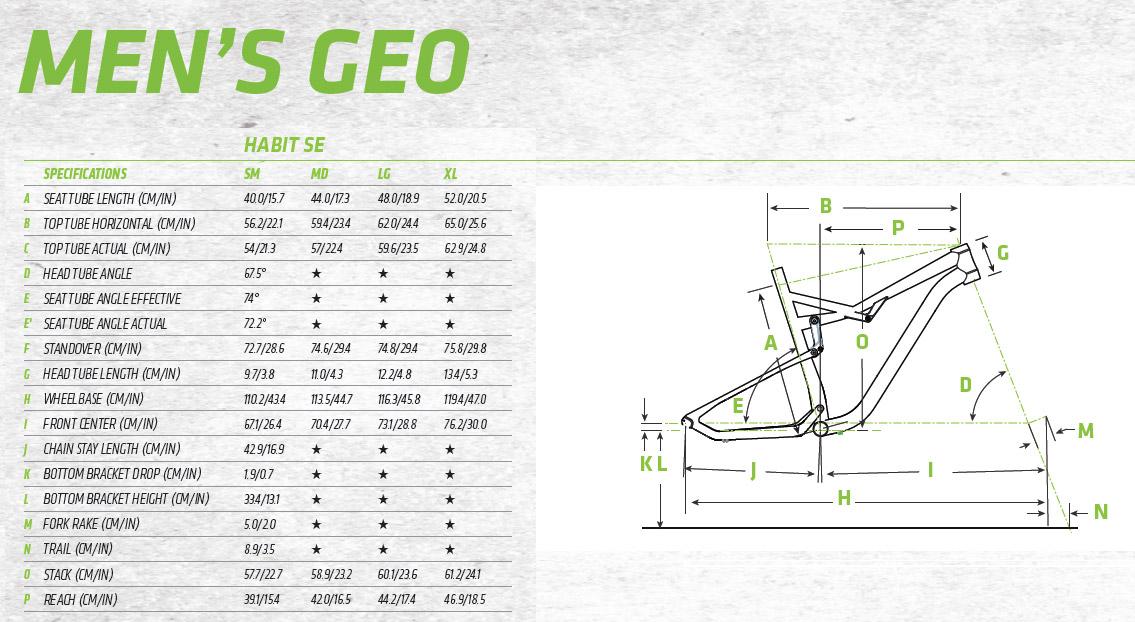 Habit SE - geometry