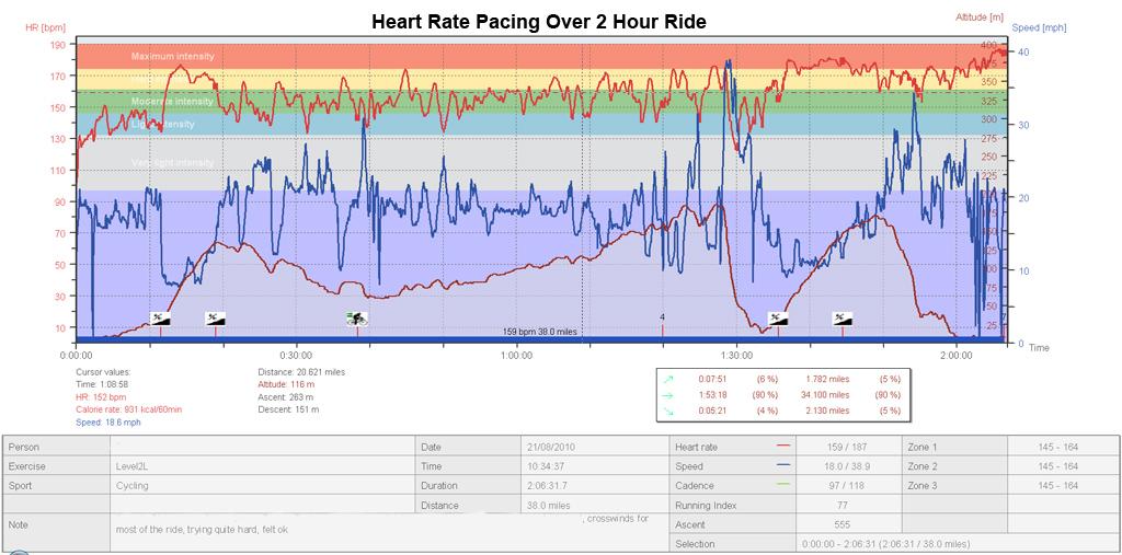 LTHR Test Findings, Need Help-heart_rate_pacing_2hr_ride.jpg