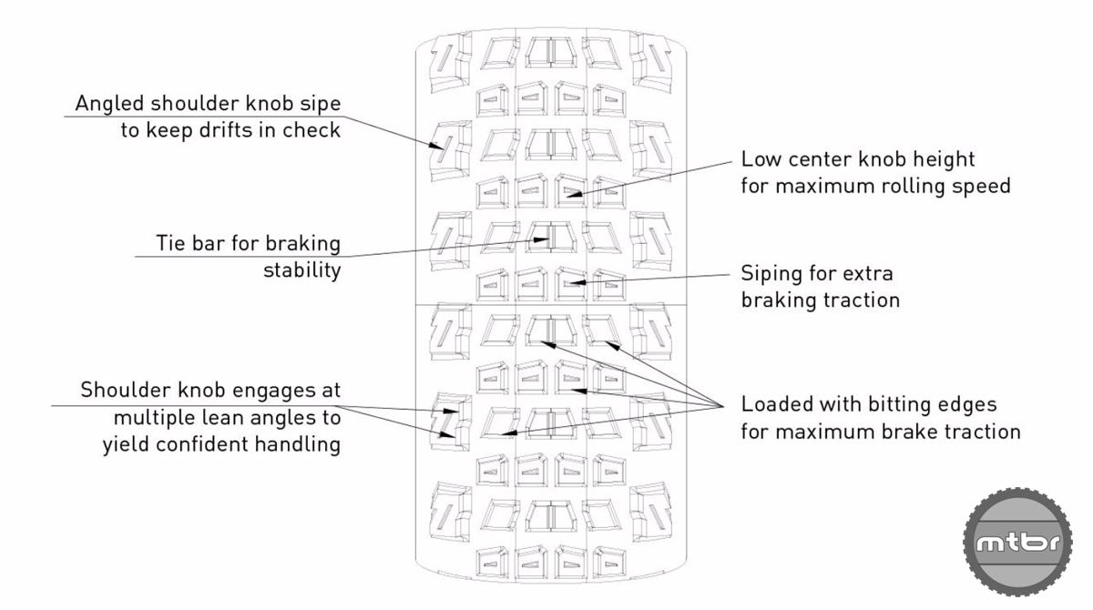 Helldiver K1202 Knob Characteristics Tread Blocks