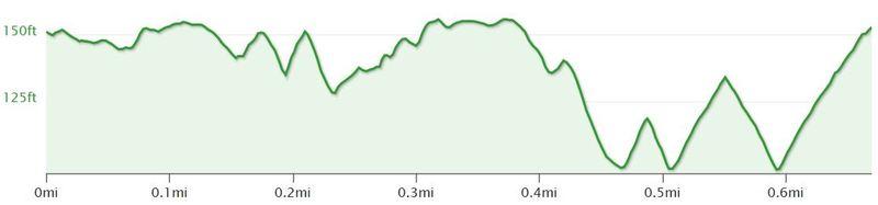 Longest, most sustained climb in Florida?-helterskelterprofile.jpg