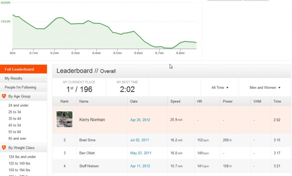 Hot Strava...awesomeness or Evil?-high-plains-west-first-section.jpg