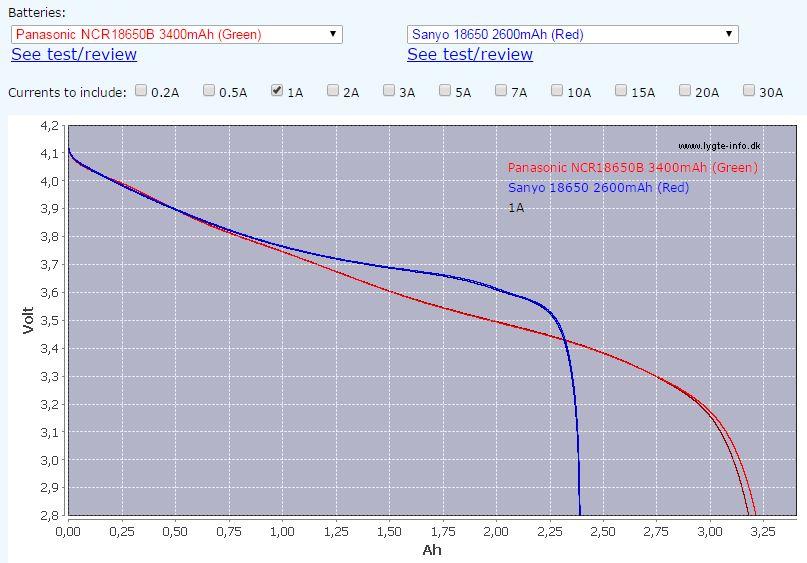 Quality 8.4V 6800mAh 4 x NCR18650B Battery Pack at Kaidomain.com for reasonable price-hkj-comparator-sanyo-2600-vs-panasonic-3400.jpg