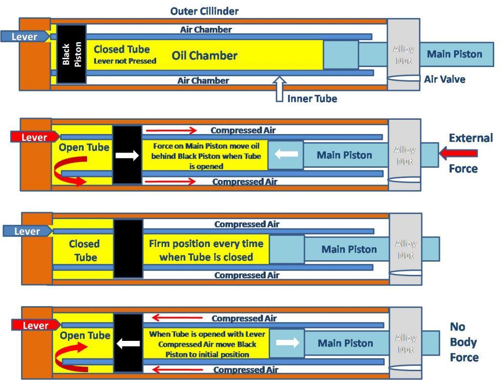 KS Adjustable Seatpost Maintenance-how-works.jpg