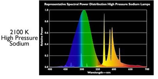 light color / hue-hps-scotopic-sensitivity.jpg