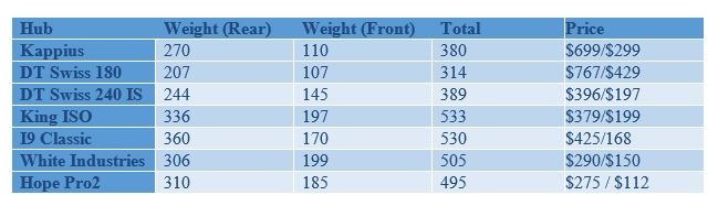 Hub weights.-hubs.jpg
