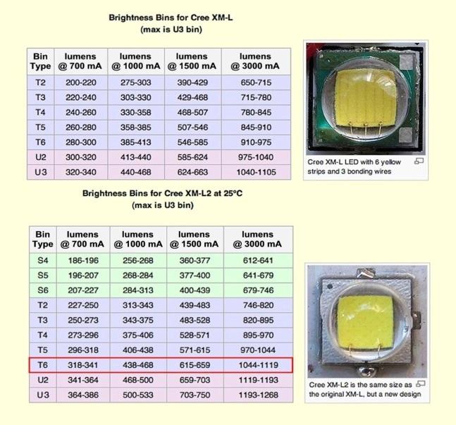 Visual Difference Between Xm L And Xm L2 Mtbr Com