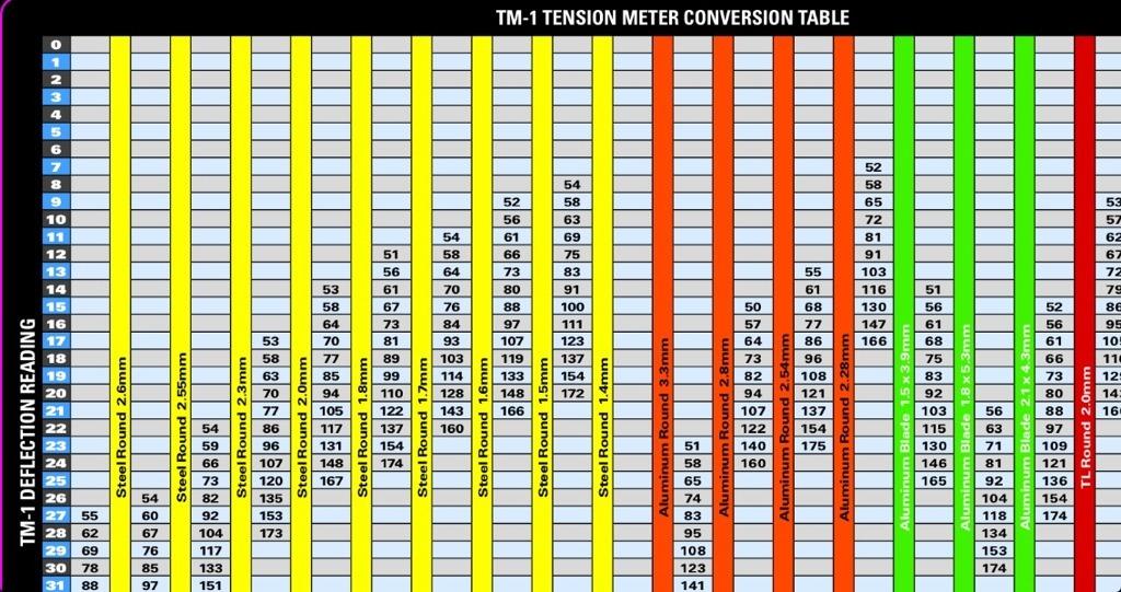 X Tools Spoke Tension Meter-imageuploadedbytapatalk1362350566.489881.jpg