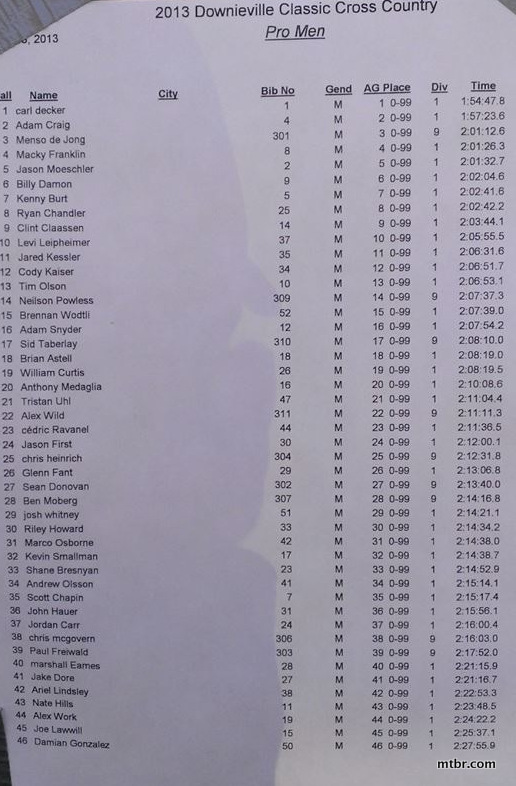 2013 Downieville Classic Cross Country Results