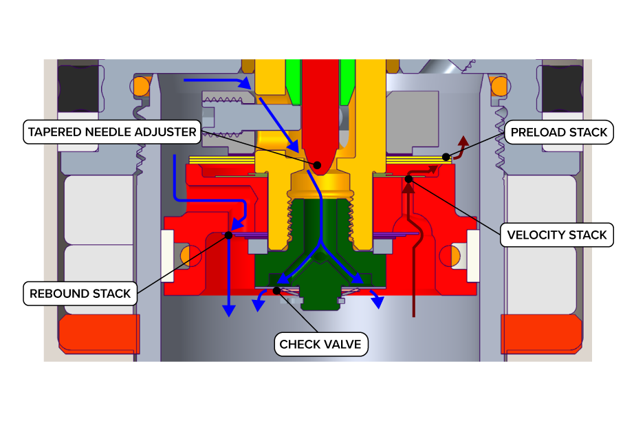This cutaway shows the internals of the Mara's damper. The red arrows show the oil's flow path through the compression stack. The blue arrows follow the rebound flow.