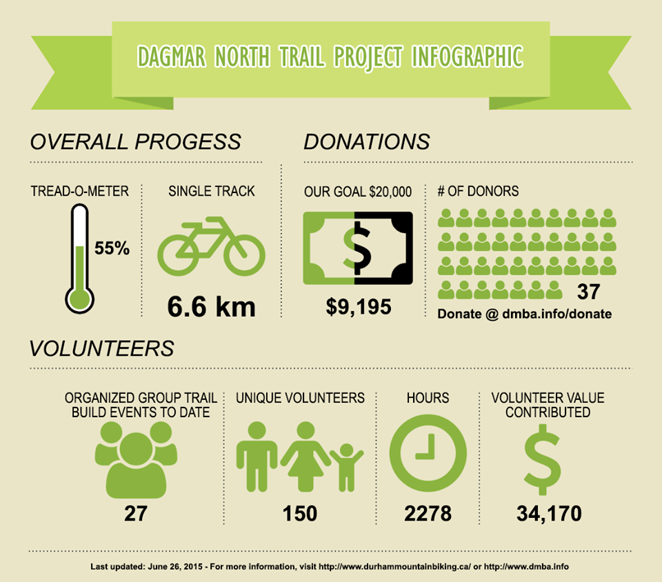 Dagmar North Project-infographic-june-26.png