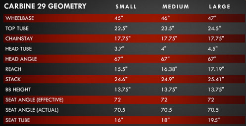 Intense Carbine 29 Geometry