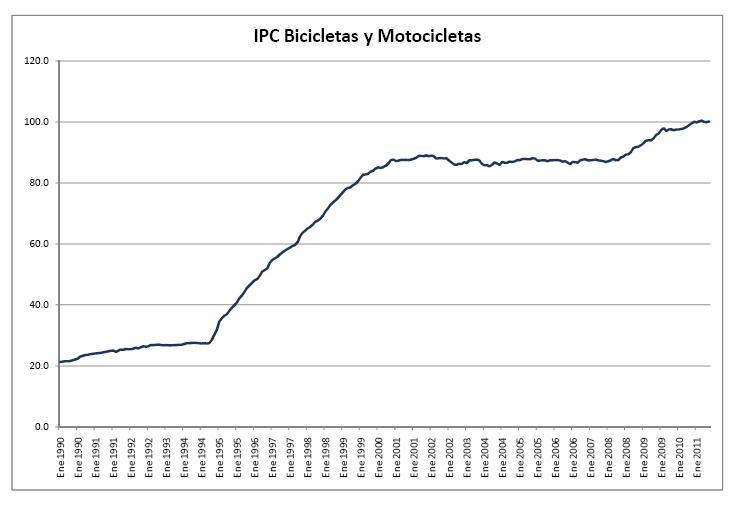Ciclismo rompe record de ventas en 2009-ipc-bicis-1990-2010.jpg