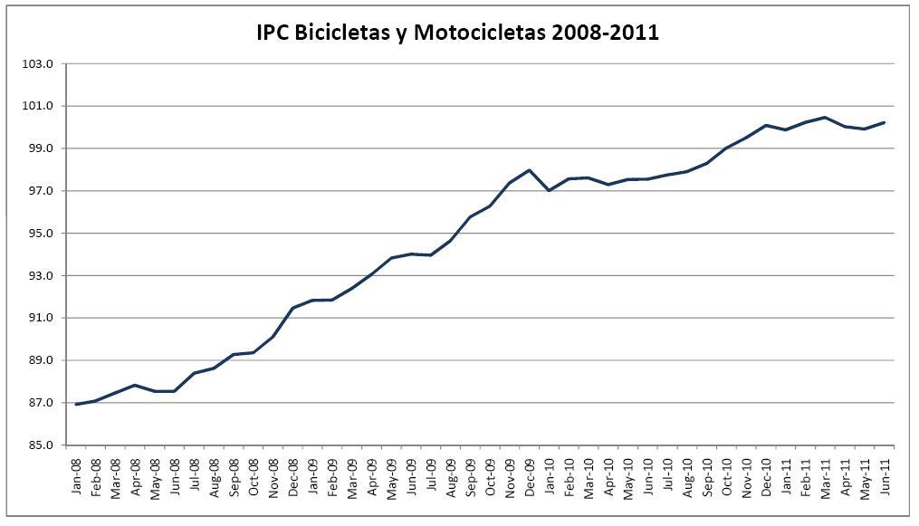 Ciclismo rompe record de ventas en 2009-ipc-bicis-2008-2011.jpg