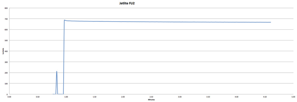 JetLites F-U2 - 850 Claimed Lumens - 675 Measured Lumens