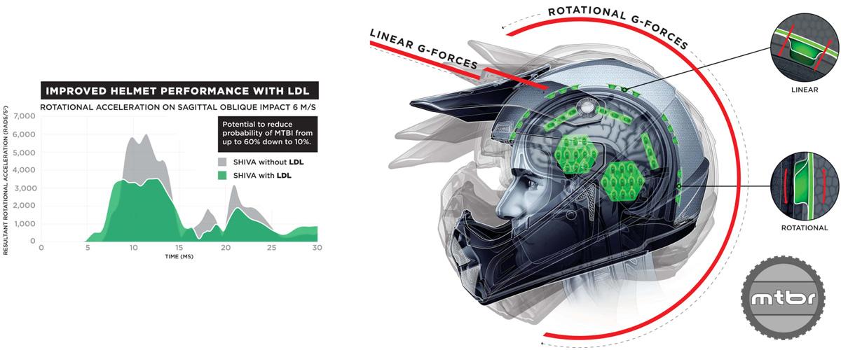 Kali LDL Graph