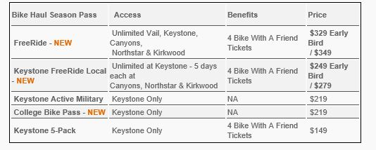 2014: Bike park pricing and opening dates-keystone-prices.jpg