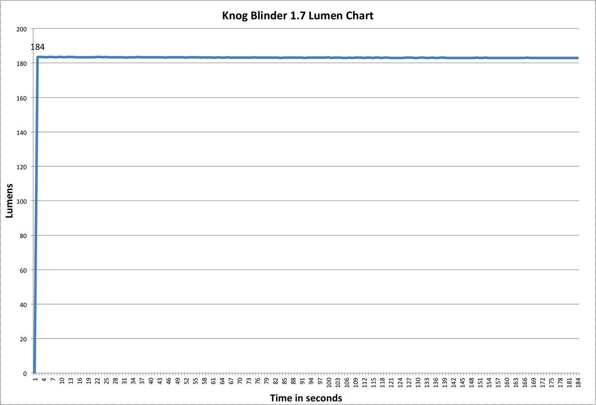 Knog Blinder Arc 1.7 Lumen Chart