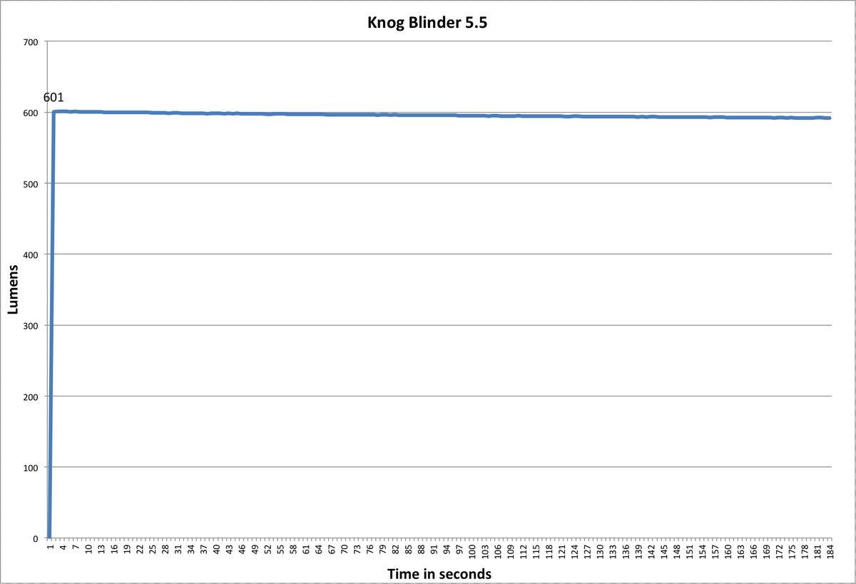 Knog Blinder Arc 5.5 Lumen Chart