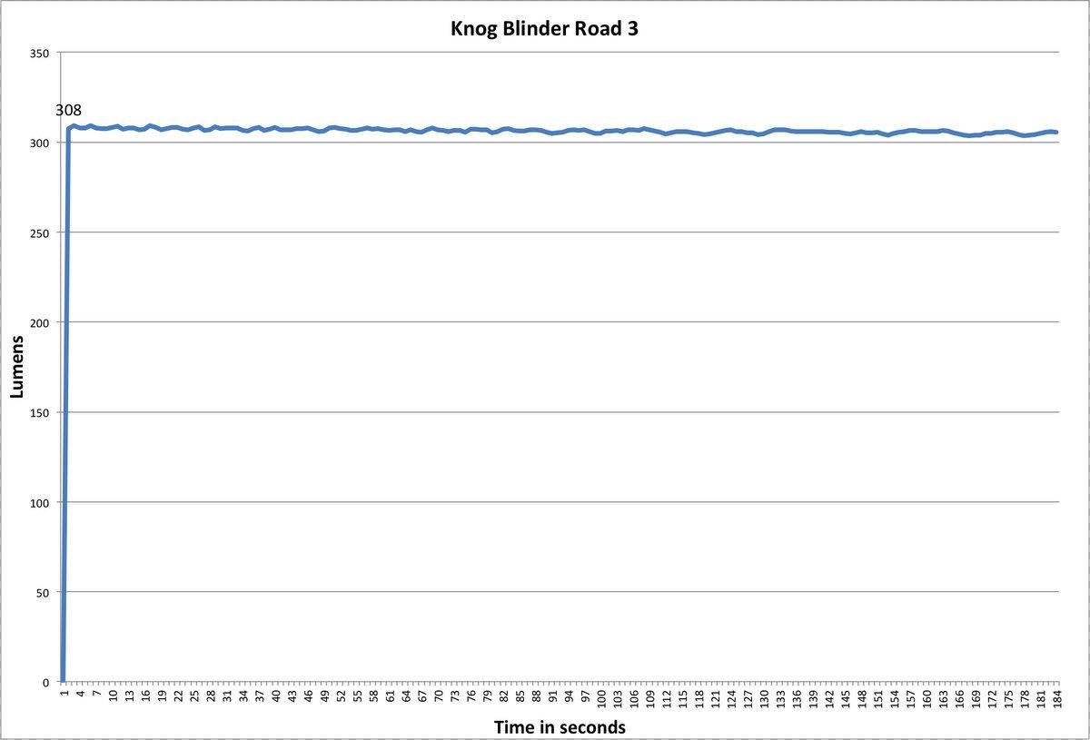 Knog Blinder Road 3 Lumen Chart