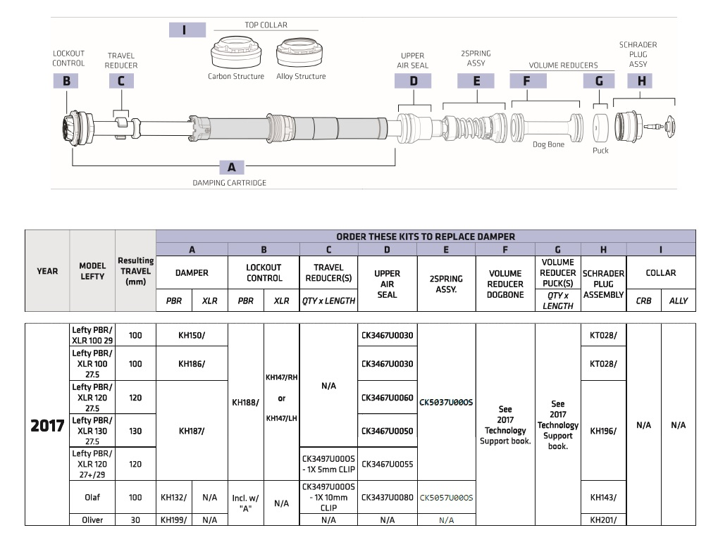 The official Lefty thread, tech, mechanical, etc-lefty2-0parts.jpg