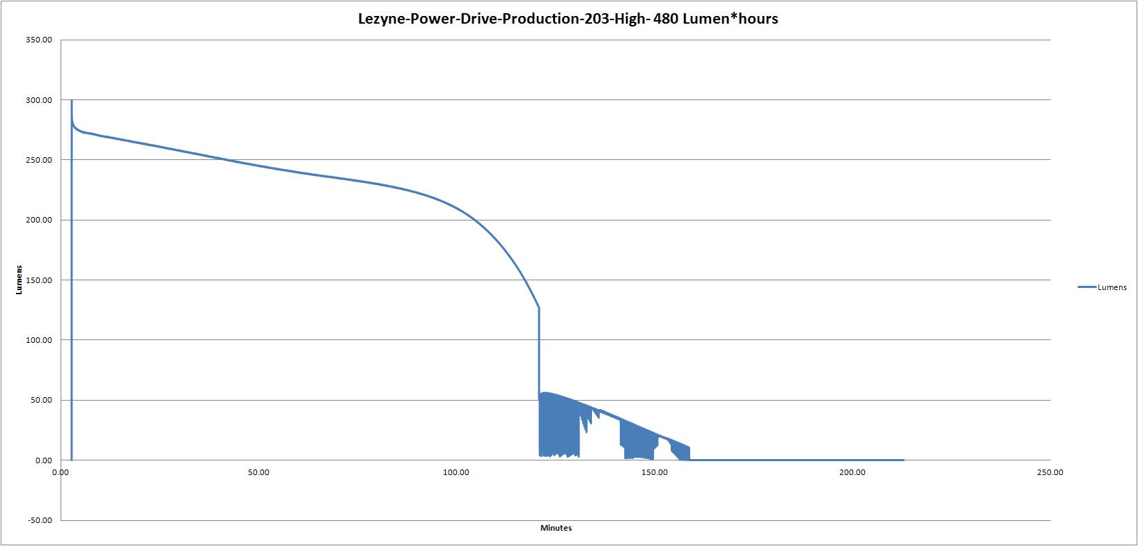 Lezyne-Power-Drive-Production-203-High