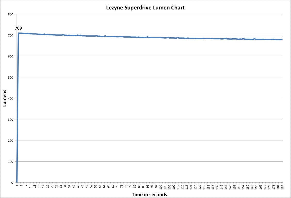 Lezyne Super Drive XL Lumen Chart