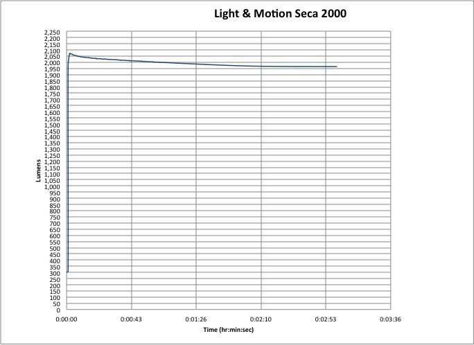 Light & Motion Seca 2000 Race Lumen-Hour Graph