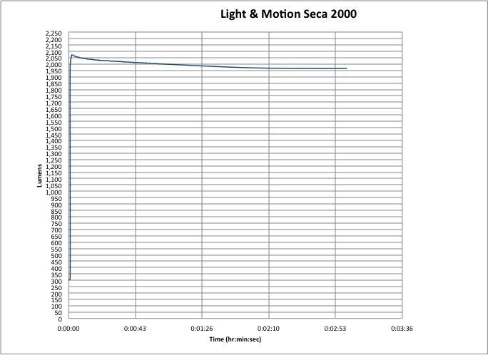 Light & Motion Seca 2000 Race Lumen Chart
