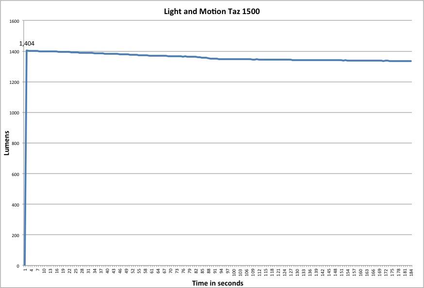 Light & Motion Taz 1500 Lumen Chart