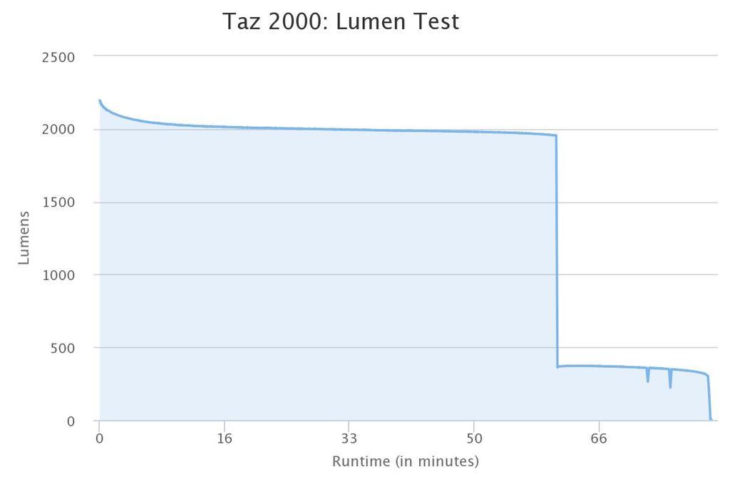 Light Output Vs Runtime Tests-light-motion-taz-2000.jpg